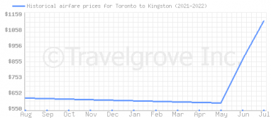 Price overview for flights from Toronto to Kingston