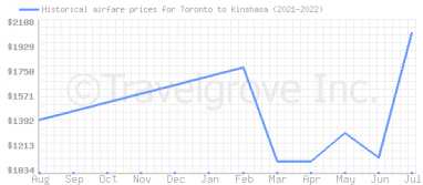 Price overview for flights from Toronto to Kinshasa