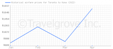 Price overview for flights from Toronto to Kona