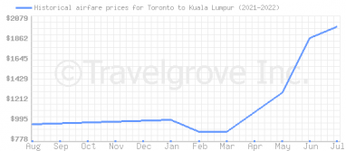 Price overview for flights from Toronto to Kuala Lumpur