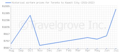 Price overview for flights from Toronto to Kuwait City
