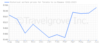 Price overview for flights from Toronto to La Romana