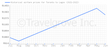 Price overview for flights from Toronto to Lagos