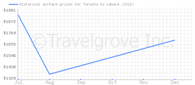 Price overview for flights from Toronto to Lahore