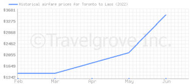 Price overview for flights from Toronto to Laos