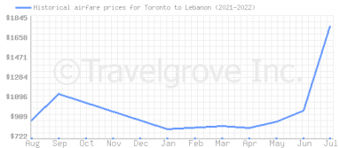 Price overview for flights from Toronto to Lebanon