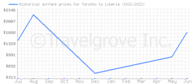 Price overview for flights from Toronto to Liberia