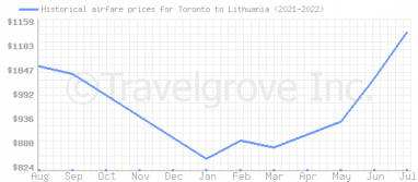 Price overview for flights from Toronto to Lithuania