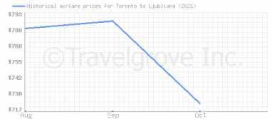 Price overview for flights from Toronto to Ljubliana
