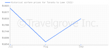 Price overview for flights from Toronto to Lome