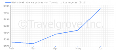 Price overview for flights from Toronto to Los Angeles