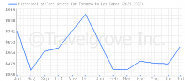 Price overview for flights from Toronto to Los Cabos