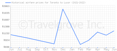 Price overview for flights from Toronto to Luxor