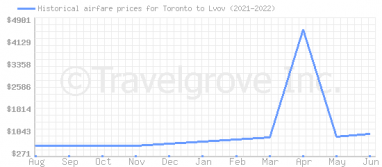 Price overview for flights from Toronto to Lvov