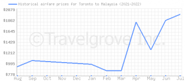 Price overview for flights from Toronto to Malaysia
