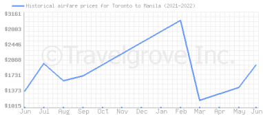 Price overview for flights from Toronto to Manila