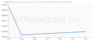 Price overview for flights from Toronto to Melbourne