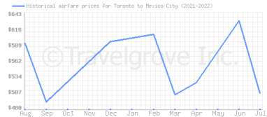 Price overview for flights from Toronto to Mexico City