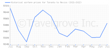 Price overview for flights from Toronto to Mexico