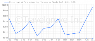 Price overview for flights from Toronto to Middle East