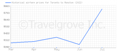 Price overview for flights from Toronto to Moncton