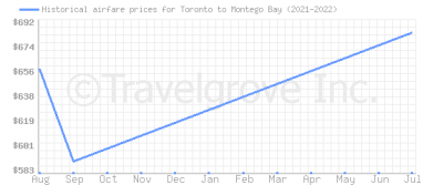 Price overview for flights from Toronto to Montego Bay
