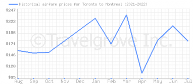 Price overview for flights from Toronto to Montreal