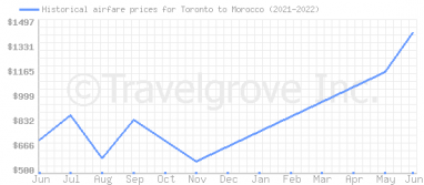 Price overview for flights from Toronto to Morocco