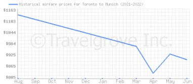 Price overview for flights from Toronto to Munich