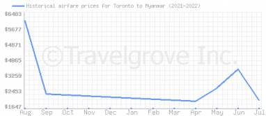 Price overview for flights from Toronto to Myanmar