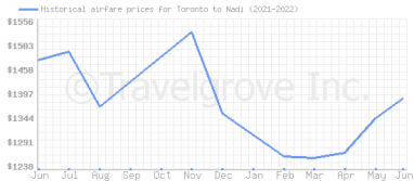 Price overview for flights from Toronto to Nadi
