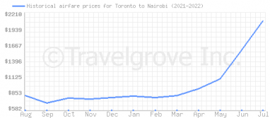 Price overview for flights from Toronto to Nairobi