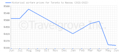Price overview for flights from Toronto to Nassau