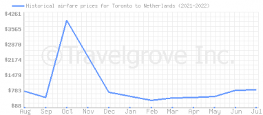 Price overview for flights from Toronto to Netherlands