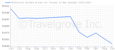 Price overview for flights from Toronto to New Zealand