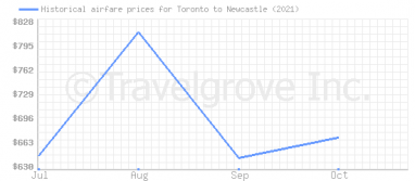 Price overview for flights from Toronto to Newcastle