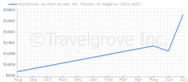 Price overview for flights from Toronto to Nigeria