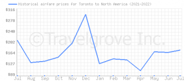 Price overview for flights from Toronto to North America