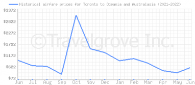 Price overview for flights from Toronto to Oceania and Australasia