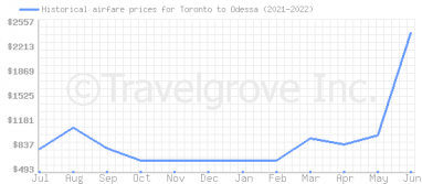 Price overview for flights from Toronto to Odessa