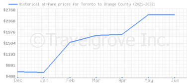 Price overview for flights from Toronto to Orange County