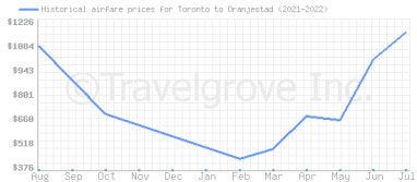 Price overview for flights from Toronto to Oranjestad