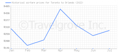 Price overview for flights from Toronto to Orlando