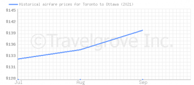 Price overview for flights from Toronto to Ottawa