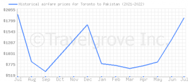 Price overview for flights from Toronto to Pakistan