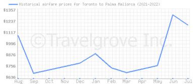 Price overview for flights from Toronto to Palma Mallorca