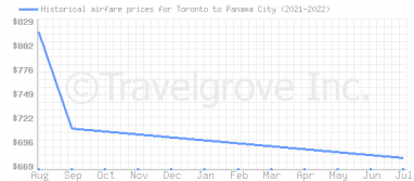 Price overview for flights from Toronto to Panama City