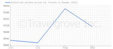Price overview for flights from Toronto to Panama