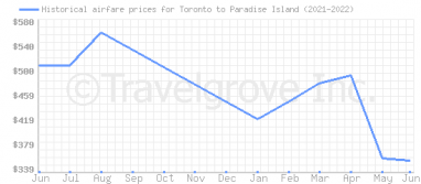 Price overview for flights from Toronto to Paradise Island