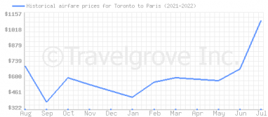 Price overview for flights from Toronto to Paris